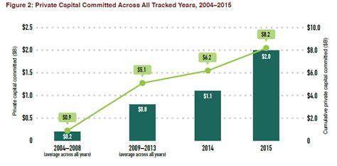 Landscape Conservation Definition Forest Trends State Of Investment In