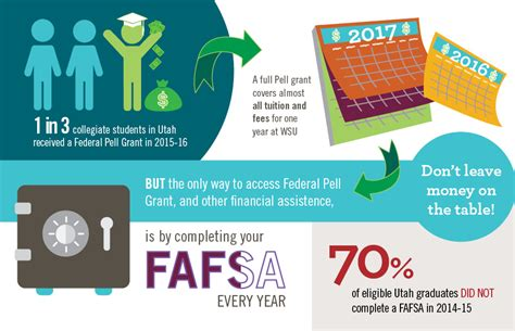 Can You Recieve Pell Grant When Working On Mba by Fafsa Frenzy