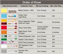 phlebotomy colors laboratory and biomedical science order of draw