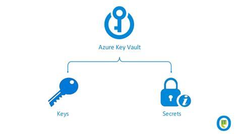 repository pattern linq2sql azure key vault bryan avery blog