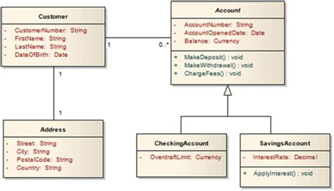 state diagram for banking system a typical banking system class diagram