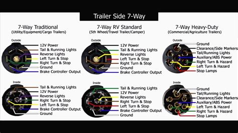 trailer seven wire rv wiring 7 way prong connector to