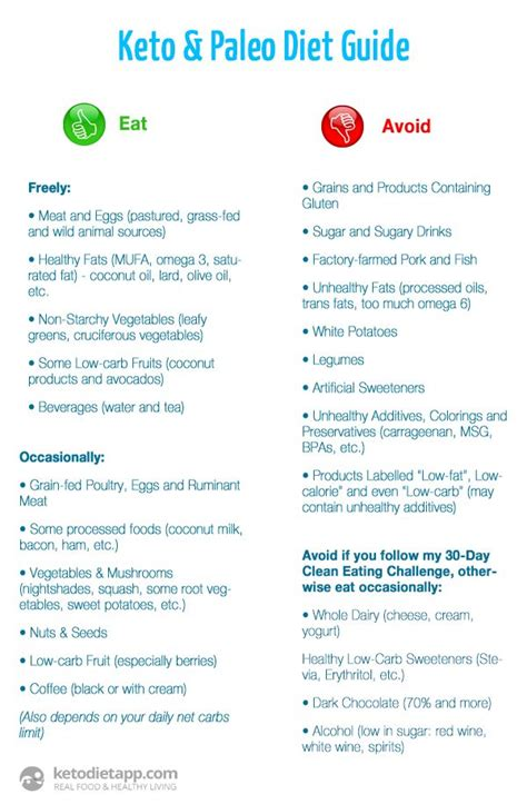 14 days keto meal plan easy guide for rapid weight loss books 25 best ideas about ketogenic diet food list on