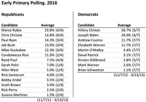 2016 new york democratic presidential primary polls 2016 presidential polls too early the new york times
