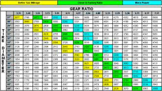 Jeep Xj Gear Ratio Chart Gear Ratio Conflict Page 2 Jeep Forum