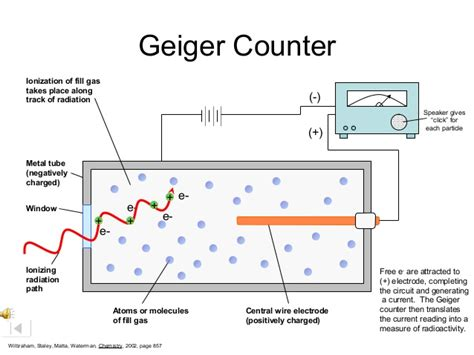 geiger counter diagram rutherford model of the atom