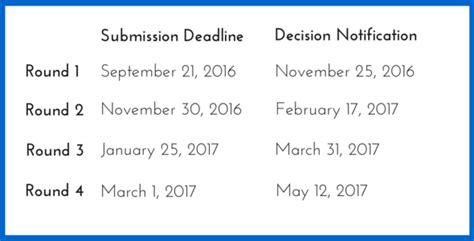 Insead Mba Recommendation Questions 2016 by Insead September 2017 Intake Mba Essay Tips Deadlines
