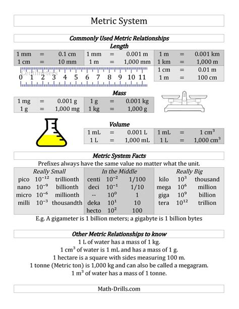 Metric System Conversion Worksheet by Metric System Images Frompo