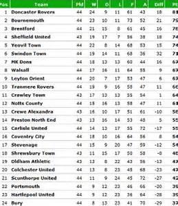 League 1 Table by Premier League Chionship League One League Two And