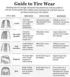 Truck Tire Wear Guide Tire Faq