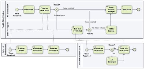 bpmn application bpmn web modeling igrafx