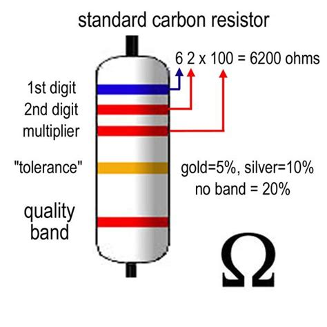 resistor color read color codes to read and colors on