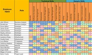 Skills Matrix Template by Employee Skills Matrix Excel Template Free Project