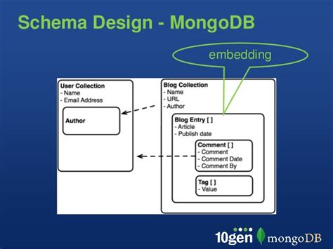 xsd design online 10gen presents schema design and data modeling