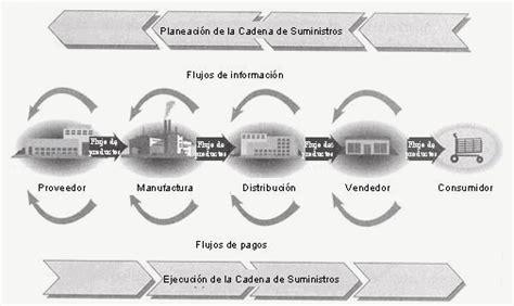 cadenas abiertas definicion logistica