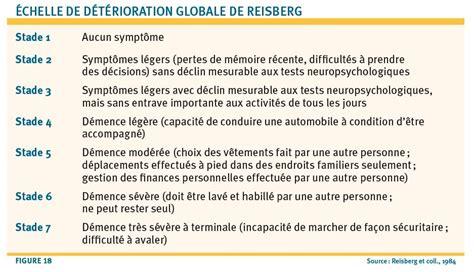 Definition Of Chaise Quels Sont Les Diff 233 Rents Stades De La Maladie D Alzheimer