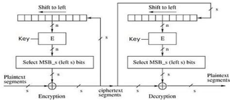 tutorialspoint algorithms block cipher modes of operation
