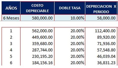 depreciacion de vehiculos 2016 colombia metodos de depreciacion en excel
