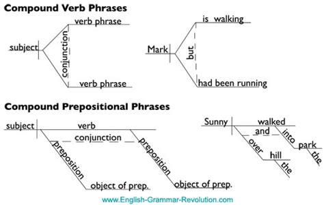 diagram prepositional phrase diagramming coordinating conjunctions