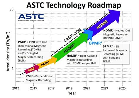 technology road map dshr s dr pangloss technology roadmaps