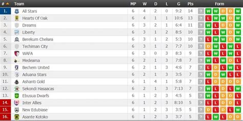 epl table this week asante kotoko plunge bottom of ghana premier league table