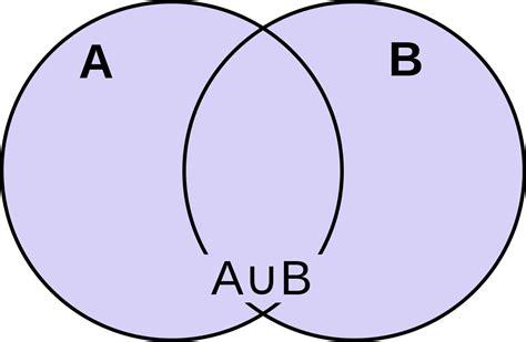 file venn diagram for a union b svg wikimedia commons