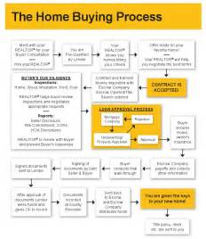 buying a home process home buying process affordability purchasing a home