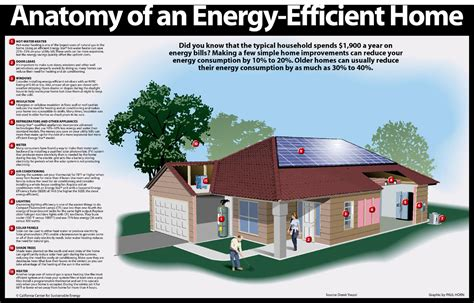 the american energy and environment project efficiency