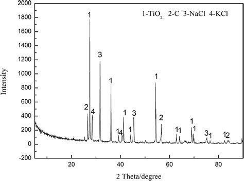 xrd pattern nacl powder formation of ti or tic nanopowder from tio 2 and carbon