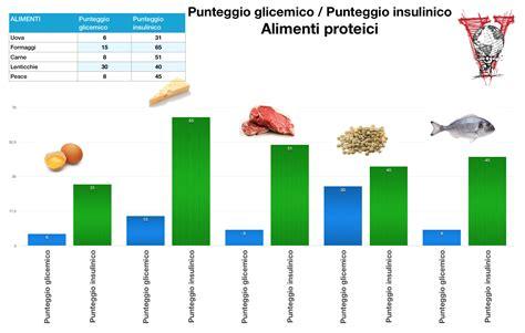 alimenti alzano la glicemia l indice glicemico 232 una cagata pazzesca project invictus