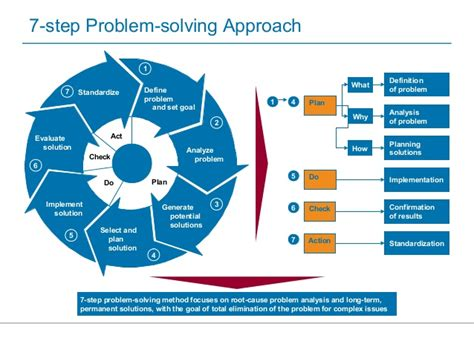 8 step problem solving template steps of problem solving method