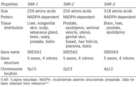how to naturally stop 5 alpha reductase type 2 finasteride type 5 alpha reductase avodart twice a week