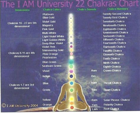 chakra colors test chakras s o n c e
