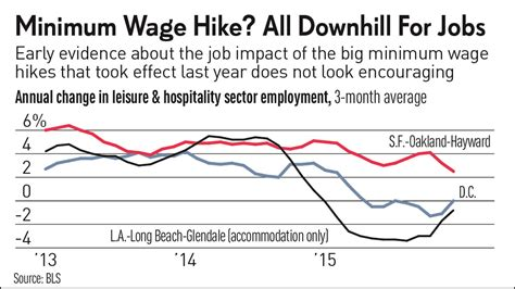 minimum wage increase effects minimum wages surged in these 6 cities last year then
