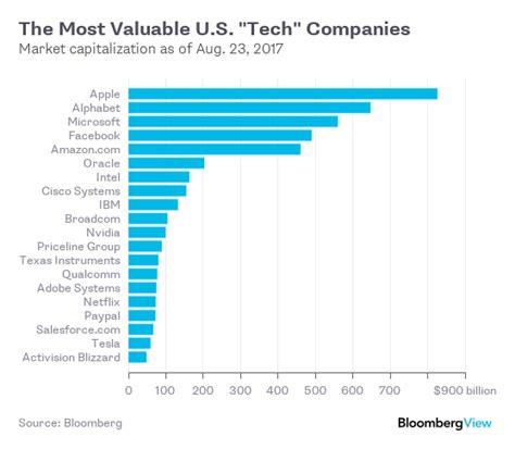 Five Of The Technology Industry S Biggest Political - america s most winner take all industry visualized