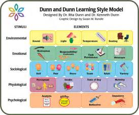 Image dunn learning style model download