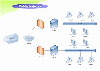 igrp wan diagrams campus networksecurity networkmobile
