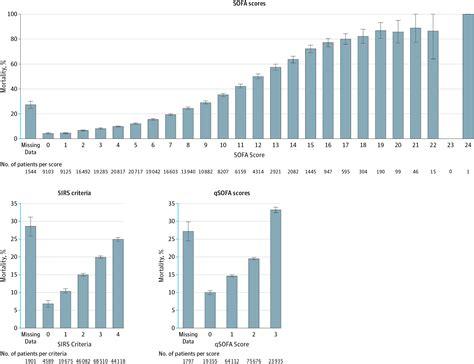 sofa icu sofa score icu prognostic accuracy of sirs criteria and