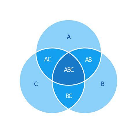 venn diagram for four sets venn diagrams venn diagram 5 set venn diagram template venn diagrams