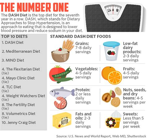best diet this is the u s s best diet for the 7th year running