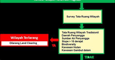 rancangan layout fasilitas produksi untuk sebuah usaha the oil palm planters survey detil untuk rancangan tata