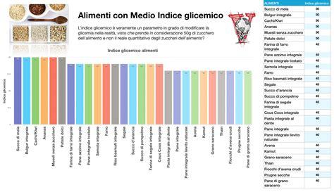 indice glicemico alimenti tabella quali sono i carboidrati quelli semplici e complessi