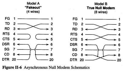 null modem layout serial null modem cable
