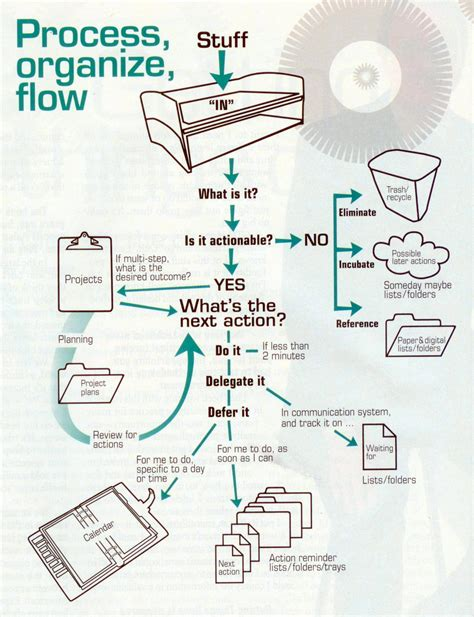 david allen getting things done flowchart alex s weblog the chart of getting things done
