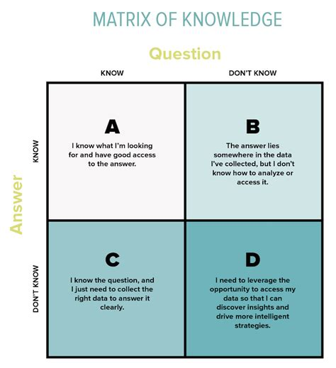 what you dont know 1509824316 the value of knowing what you don t know you don t know umbel