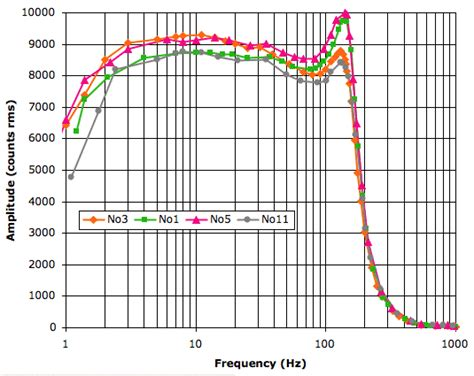 behaviour of inductor at high frequency smd resistor frequency response 28 images frequenzgang audio lastwiderstand 4 ohm frequency