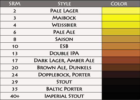 srm color chart varieties the origins part three colour