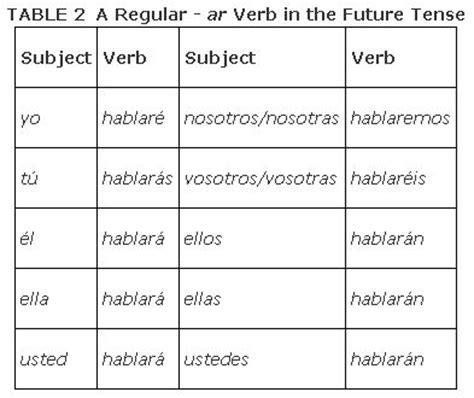 design definition verb the spanish verb ir rocket languages tattoo design bild
