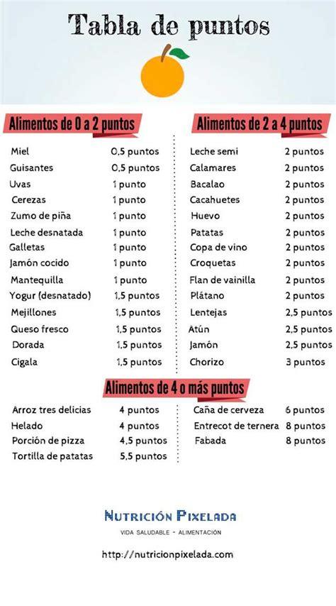 dieta de puntos alimentos dieta de los puntos tabla de puntos de los alimentos
