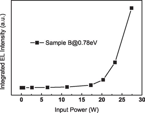 Boron Room Temperature by Pn Junction Diode Temperature Dependence 28 Images